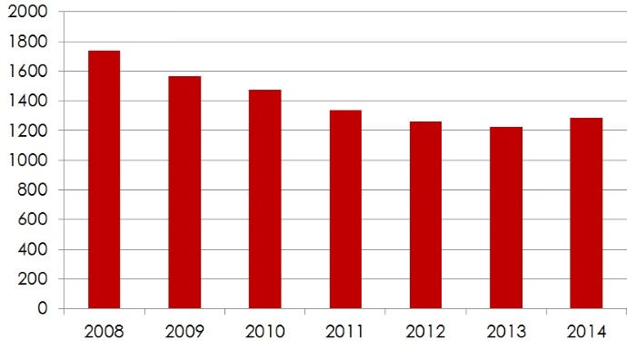 Annual Crash Fatalities, Western Cape, 2008 - 2014