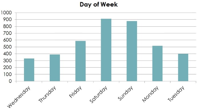 Fatalities 1/1/2012 – 18/03/2015 by day of week. N=4014