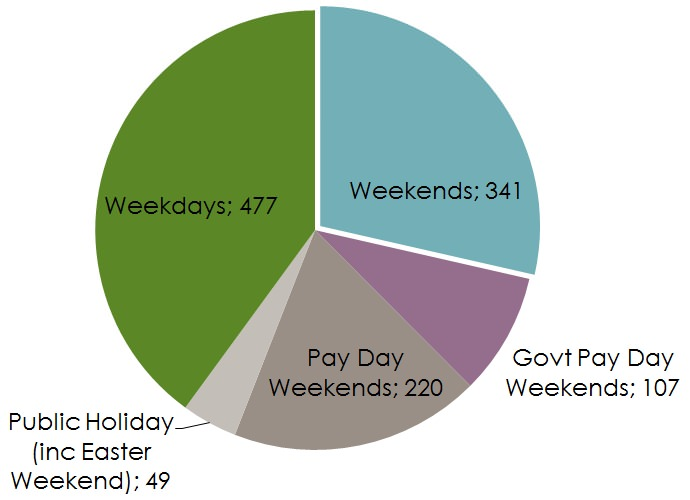 Weekend Fatalities 2015 (year to date as at end November) n=717