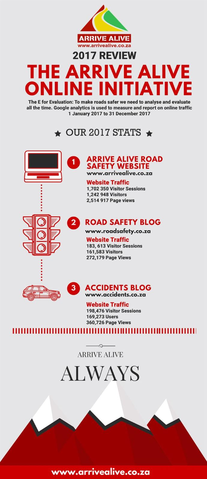 The Arrive Alive Online Initiative 2017 review
