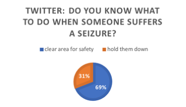 Do you know what to do when someone suffers a seizure