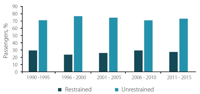 Fig. 2. Comparison between restrained and unrestrained passengers accordingto year of injury.