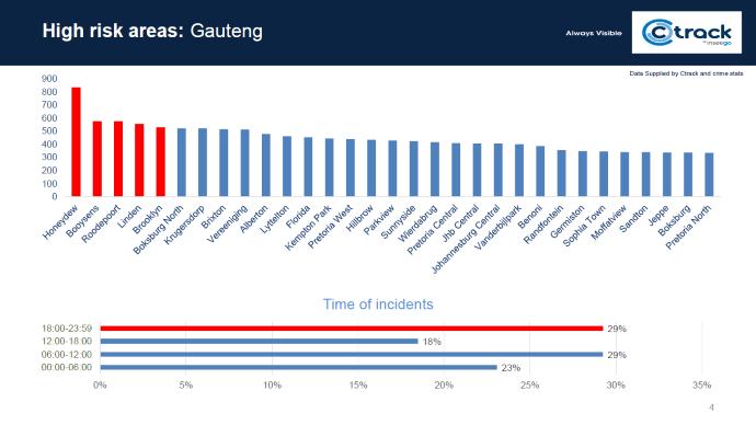 High risk areas: Gauteng