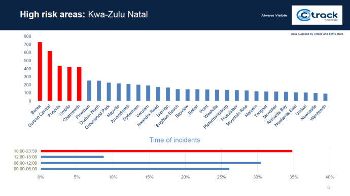 High risk areas: Kwa-Zulu Natal