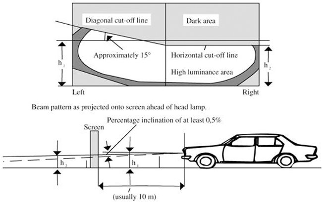 Lighting Head Lamps And Spot Lights On Vehicles And Rules