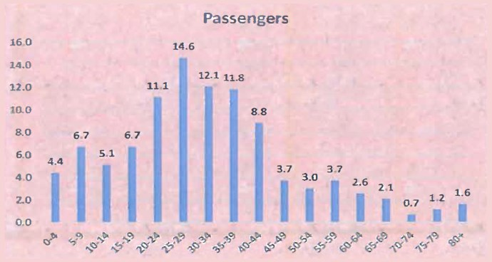 Percentage contribution of Fatalities per age for passengers: 1 Dec 2015 - 11 Jan 2016