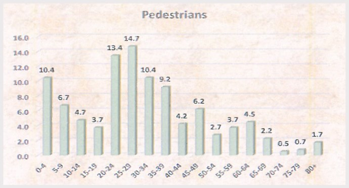 Percentage contribution of Fatalities per age for pedestrians: 1 Dec 2015 - 11 Jan 2016