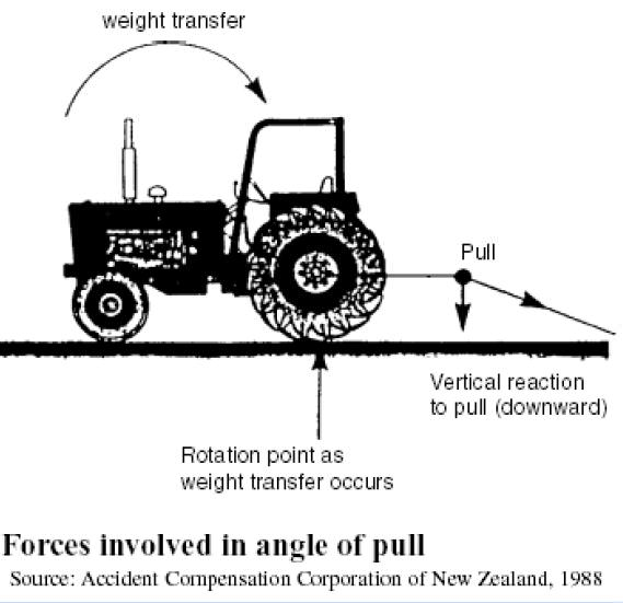 Safe Driving Tractors Preventing Tractor Accidents