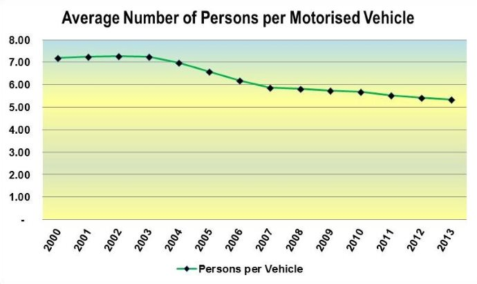 Average number of persons per motorized vehicle
