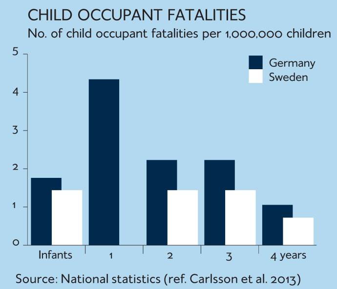 Child Occupant Fatalities
