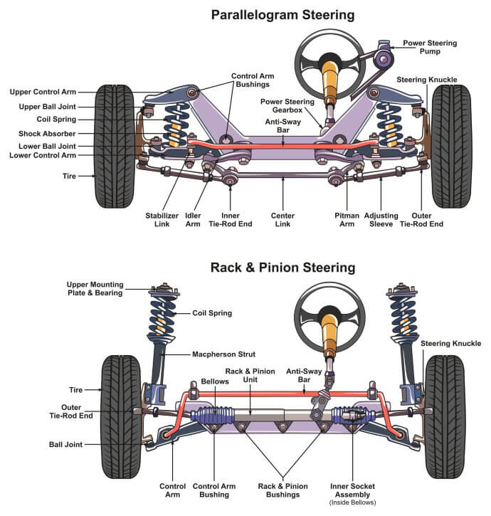 What are the components/ auto parts needed for the safe suspension of a vehicle?