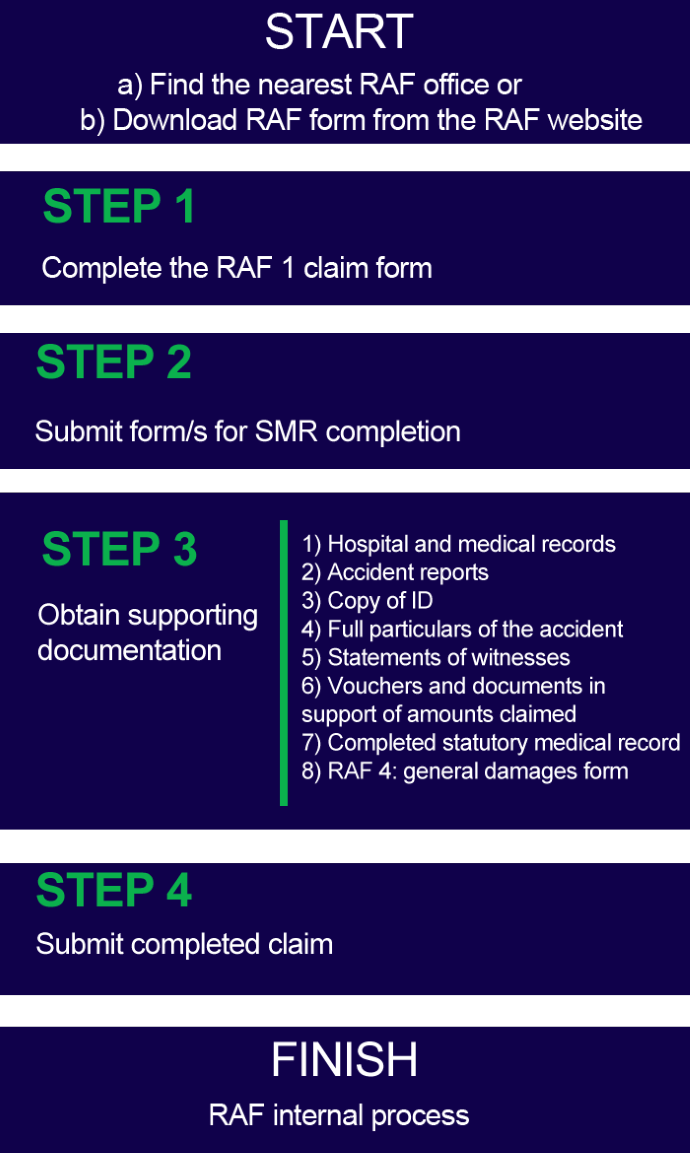 Direct claim process
