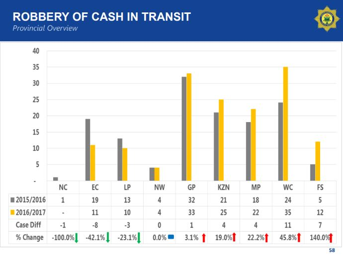 robbery of cash-in-transit - overview