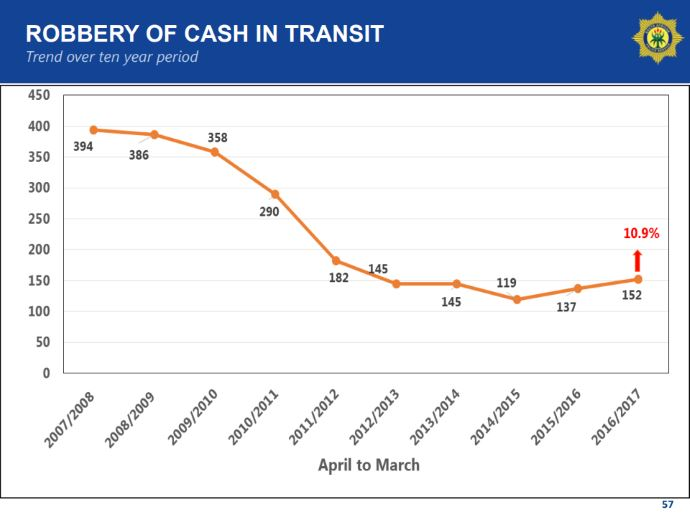 robbery of cash-in-transit - trend