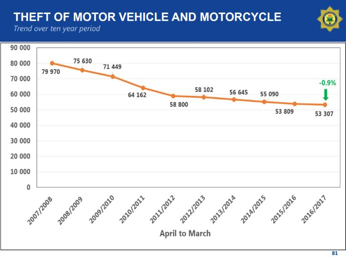 Theft of motor vehicle and motorcycle trend