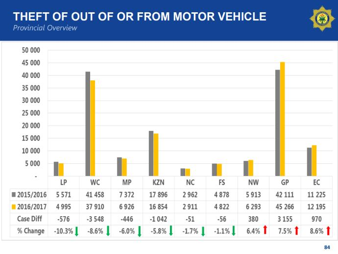 theft out of or from motor vehicle - overview