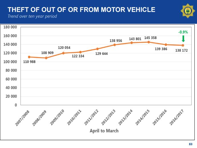 theft out of or from motor vehicle - trend