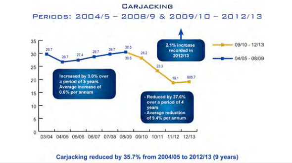 Carjacking has reduced by 35.7% over 9 years (2004/5-2012/13)