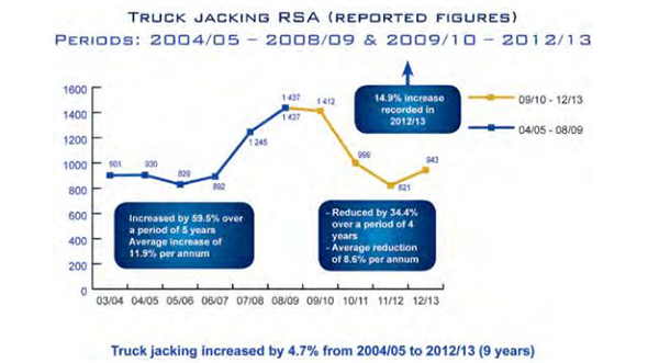 Truck jacking is another form of robbery aggravated crime and has increased by 4.7% over 9 years