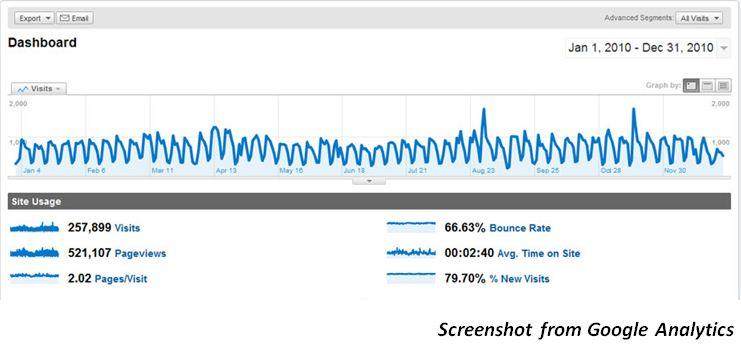 Arrive Alive Google Analytics