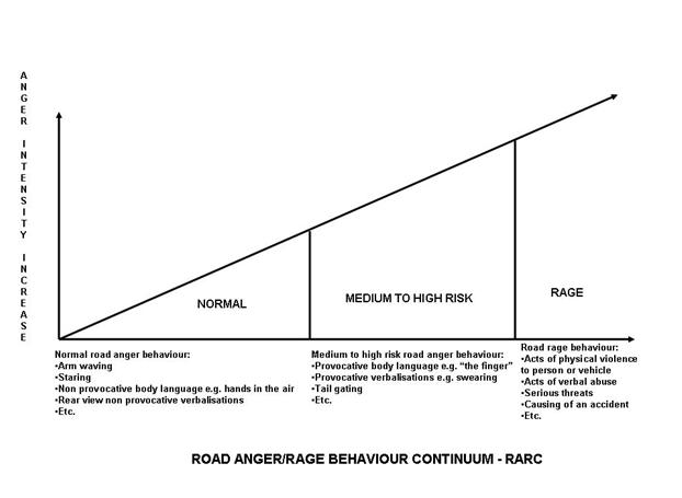 Road anger/rage behaviour continuum - RARC