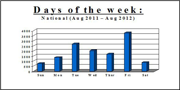 Hijackings - Days of the week