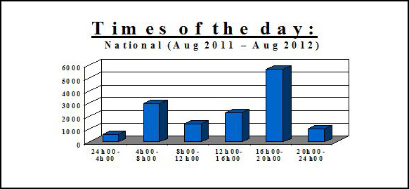 Hijackings - Times of the day